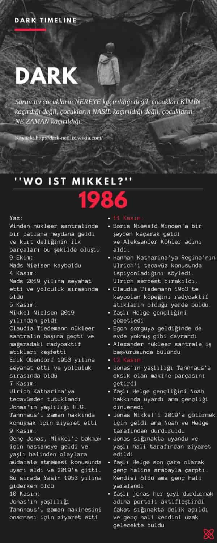 DARK Timeline (1)