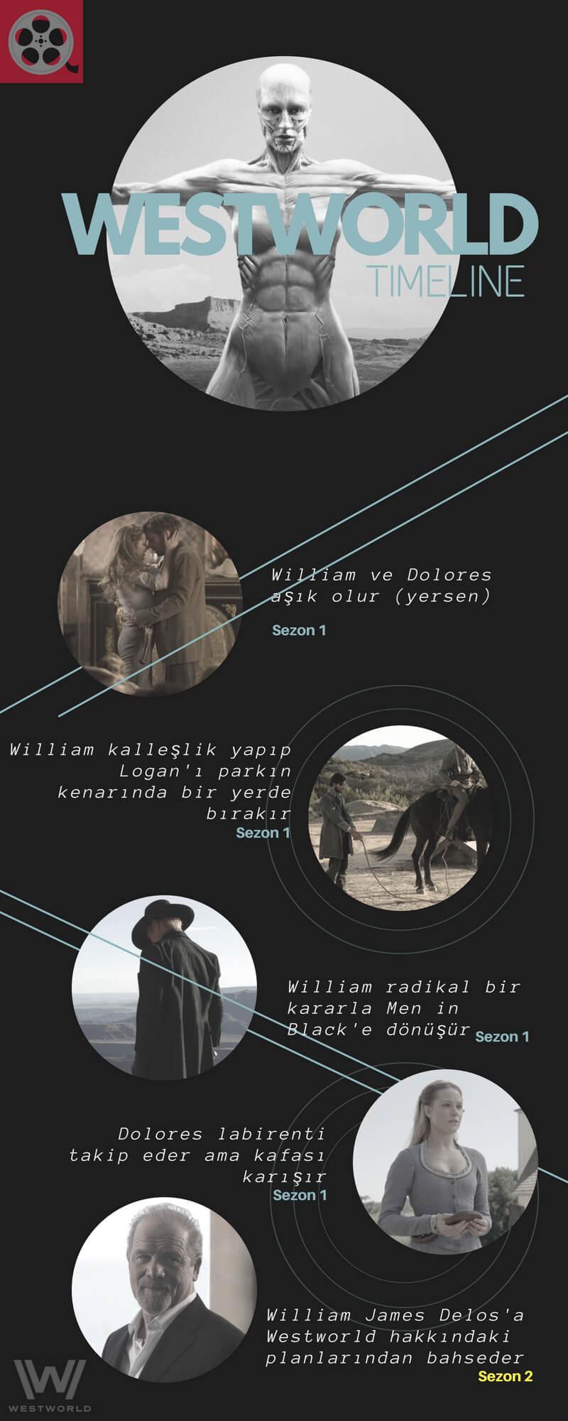 Westworld Timeline3