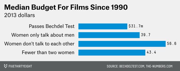 bechdel testi film bütçeleri